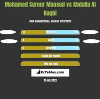 Mohamed Surour Maosud vs Abdalla Al Naqbi h2h player stats