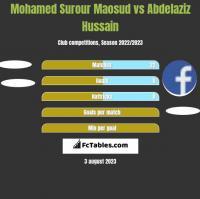 Mohamed Surour Maosud vs Abdelaziz Hussain h2h player stats