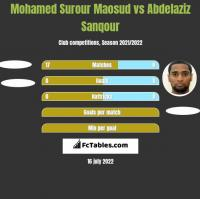 Mohamed Surour Maosud vs Abdelaziz Sanqour h2h player stats