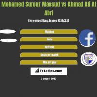 Mohamed Surour Maosud vs Ahmad Ali Al Abri h2h player stats