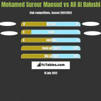 Mohamed Surour Maosud vs Ali Al Balushi h2h player stats