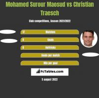 Mohamed Surour Maosud vs Christian Traesch h2h player stats