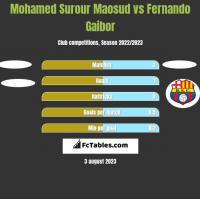 Mohamed Surour Maosud vs Fernando Gaibor h2h player stats