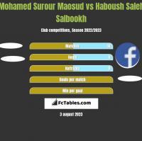 Mohamed Surour Maosud vs Haboush Saleh Salbookh h2h player stats