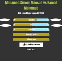 Mohamed Surour Maosud vs Hamad Mohamad h2h player stats