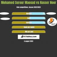 Mohamed Surour Maosud vs Nasser Noor h2h player stats