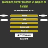Mohamed Surour Maosud vs Waleed Al Hamadi h2h player stats