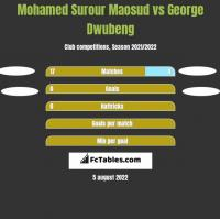 Mohamed Surour Maosud vs George Dwubeng h2h player stats