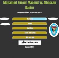 Mohamed Surour Maosud vs Alhassan Basiru h2h player stats
