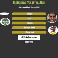 Mohamed Turay vs Alan h2h player stats