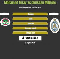 Mohamed Turay vs Christian Miljevic h2h player stats