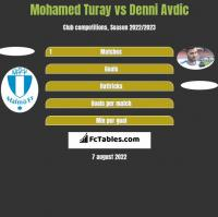 Mohamed Turay vs Denni Avdic h2h player stats