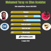 Mohamed Turay vs Elton Acolatse h2h player stats
