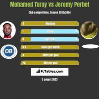 Mohamed Turay vs Jeremy Perbet h2h player stats