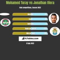 Mohamed Turay vs Jonathan Viera h2h player stats