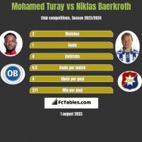 Mohamed Turay vs Niklas Baerkroth h2h player stats