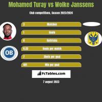Mohamed Turay vs Wolke Janssens h2h player stats