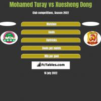 Mohamed Turay vs Xuesheng Dong h2h player stats