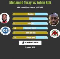 Mohamed Turay vs Yohan Boli h2h player stats
