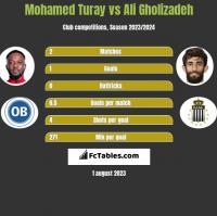 Mohamed Turay vs Ali Gholizadeh h2h player stats