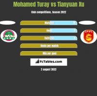 Mohamed Turay vs Tianyuan Xu h2h player stats