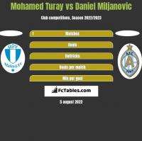 Mohamed Turay vs Daniel Miljanovic h2h player stats