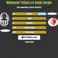 Mohamed Yattara vs Dejan Sorgic h2h player stats