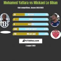 Mohamed Yattara vs Mickael Le Bihan h2h player stats