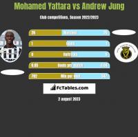 Mohamed Yattara vs Andrew Jung h2h player stats
