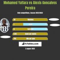Mohamed Yattara vs Alexis Goncalves Pereira h2h player stats