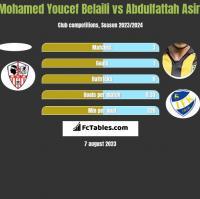 Mohamed Youcef Belaili vs Abdulfattah Asiri h2h player stats