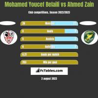 Mohamed Youcef Belaili vs Ahmed Zain h2h player stats