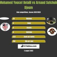 Mohamed Youcef Belaili vs Arnaud Sutchuin Djoum h2h player stats