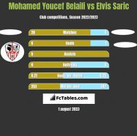 Mohamed Youcef Belaili vs Elvis Saric h2h player stats