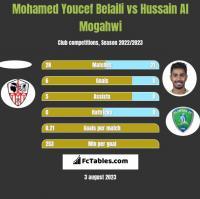 Mohamed Youcef Belaili vs Hussain Al Mogahwi h2h player stats