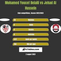 Mohamed Youcef Belaili vs Jehad Al Hussein h2h player stats