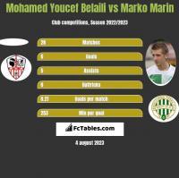 Mohamed Youcef Belaili vs Marko Marin h2h player stats