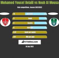 Mohamed Youcef Belaili vs Nouh Al Mousa h2h player stats