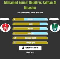 Mohamed Youcef Belaili vs Salman Al Moasher h2h player stats