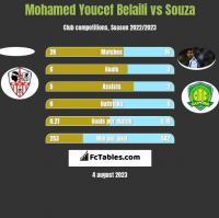 Mohamed Youcef Belaili vs Souza h2h player stats