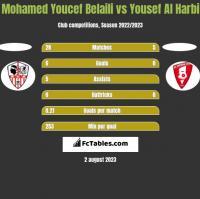 Mohamed Youcef Belaili vs Yousef Al Harbi h2h player stats