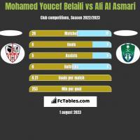 Mohamed Youcef Belaili vs Ali Al Asmari h2h player stats