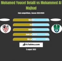 Mohamed Youcef Belaili vs Mohammed Al Majhad h2h player stats