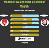 Mohamed Youcef Belaili vs Abdullah Magrshi h2h player stats