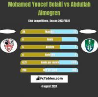 Mohamed Youcef Belaili vs Abdullah Almogren h2h player stats