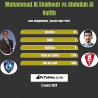 Mohammad Al Shalhoub vs Abdullah Al Hafith h2h player stats