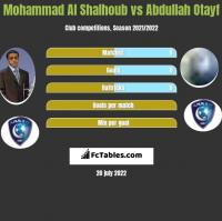 Mohammad Al Shalhoub vs Abdullah Otayf h2h player stats