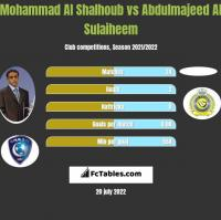 Mohammad Al Shalhoub vs Abdulmajeed Al Sulaiheem h2h player stats