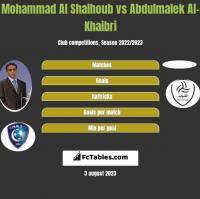 Mohammad Al Shalhoub vs Abdulmalek Al-Khaibri h2h player stats