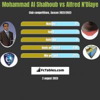Mohammad Al Shalhoub vs Alfred N'Diaye h2h player stats